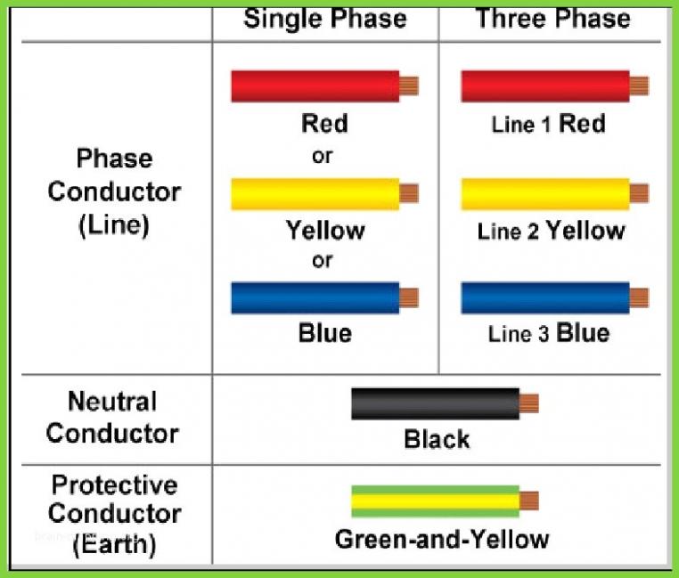 Wiring Color Code Pdf Wiring Diagram Priv Wiring Color Code Chart Homes Electrical Wiring Color Chart Wiring Diagram Pass Telephone Wire Color Code Pdf Electric