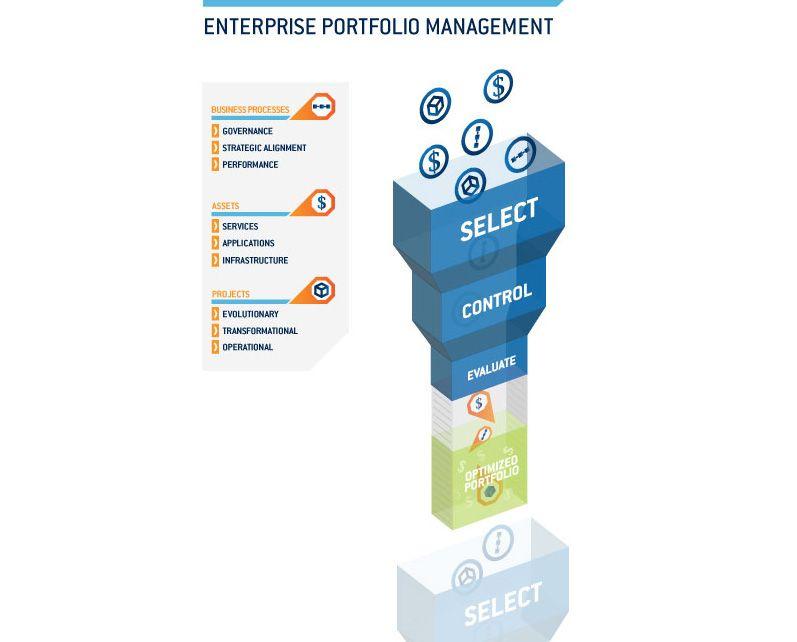 infographic-enterprise-portfolio-management_0.jpg 797×642 pixels ...