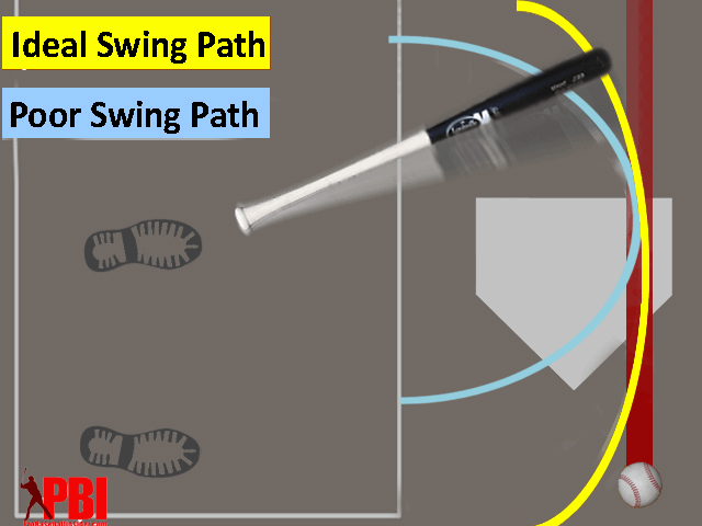 Proper Mechanics For The Perfect Baseball Swing Includes An Ideal Bat Path That Stays In The