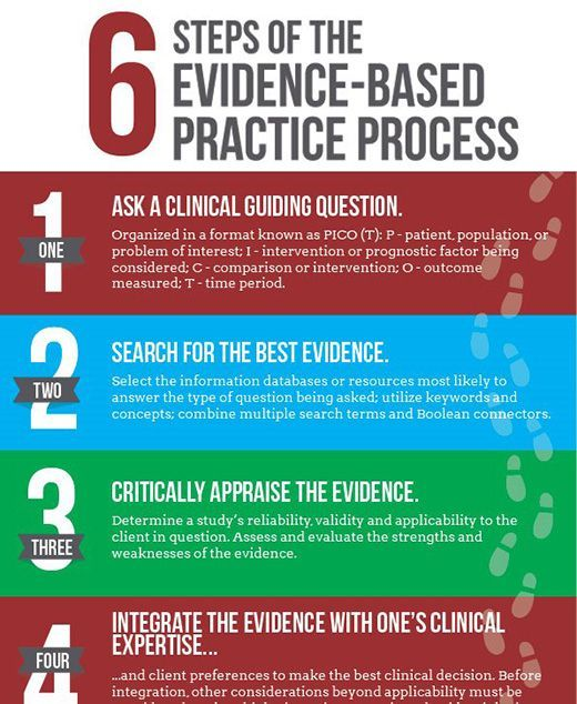 6 Steps Of The Evidence Based Practice Process Evidence Based