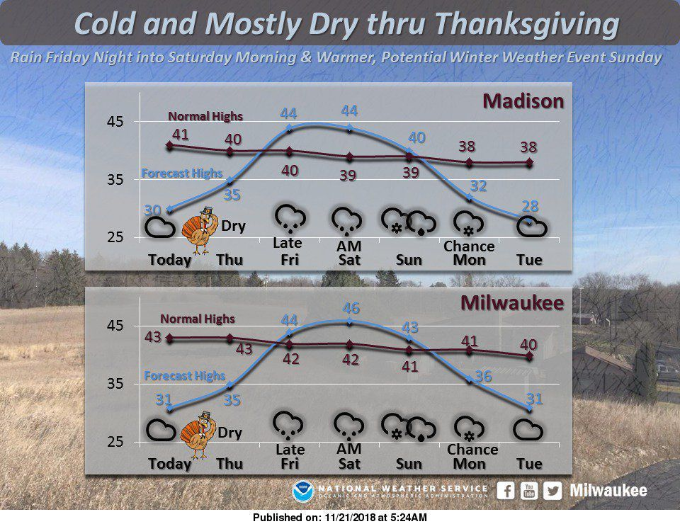 After cold and dry Thanksgiving, 2 storm systems headed to