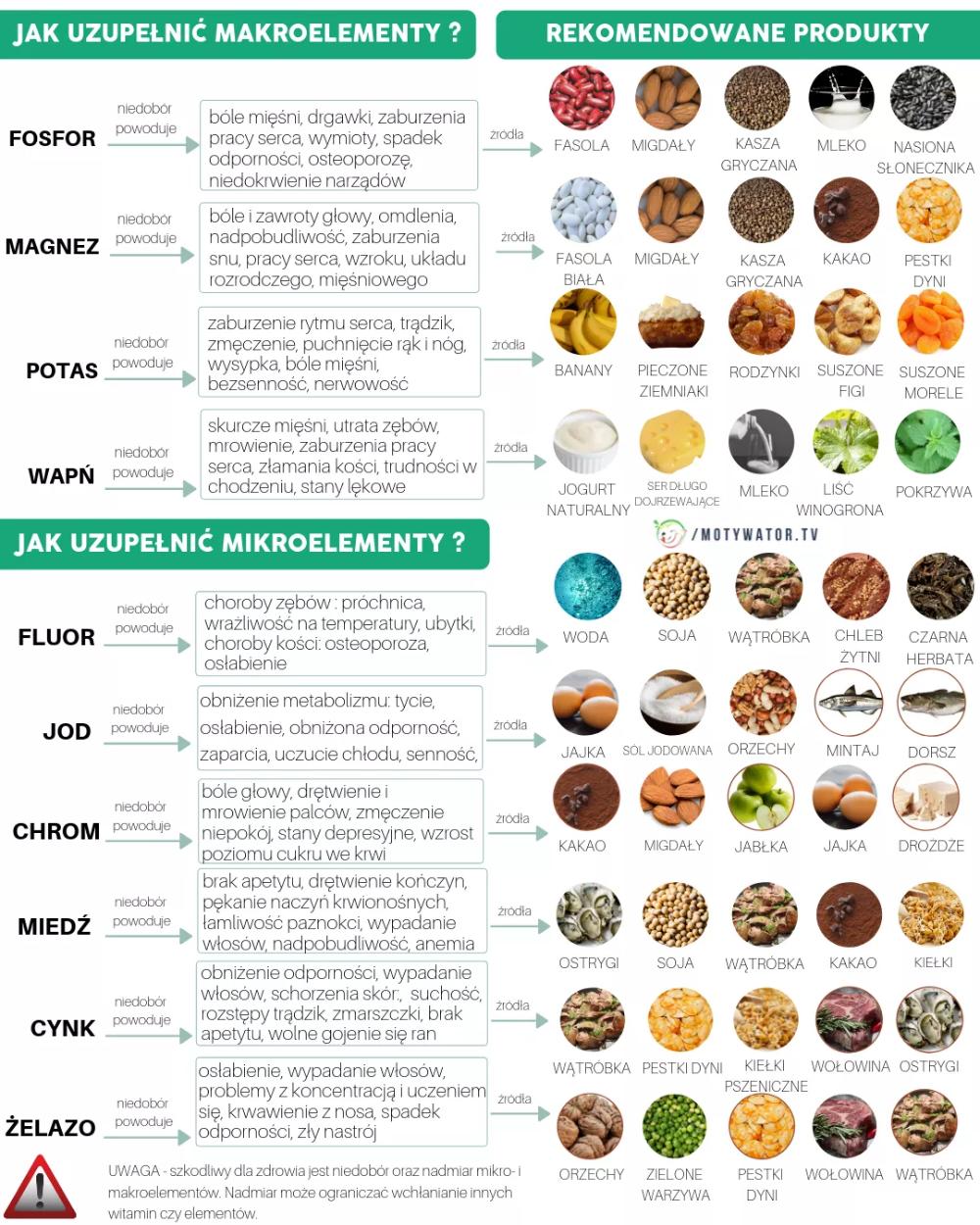 Co to jest niedobór minerałów? Wszystko co musisz wiedzieć