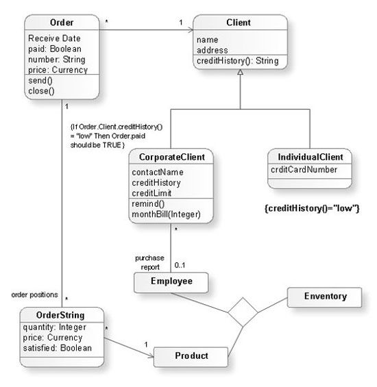 UML-Class-Diagramjpg (550×565) Flow Charts Pinterest - organizational flow chart template word