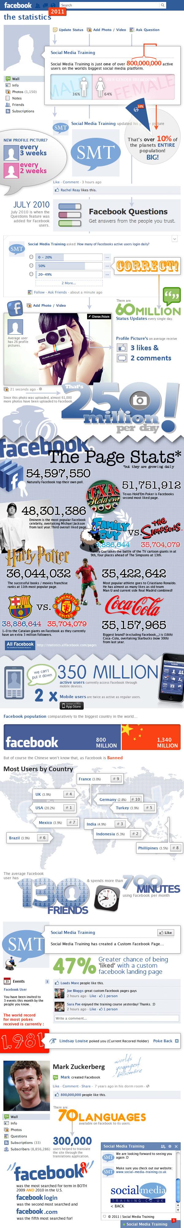Estadísticas de FaceBook en 2011 – Infografía