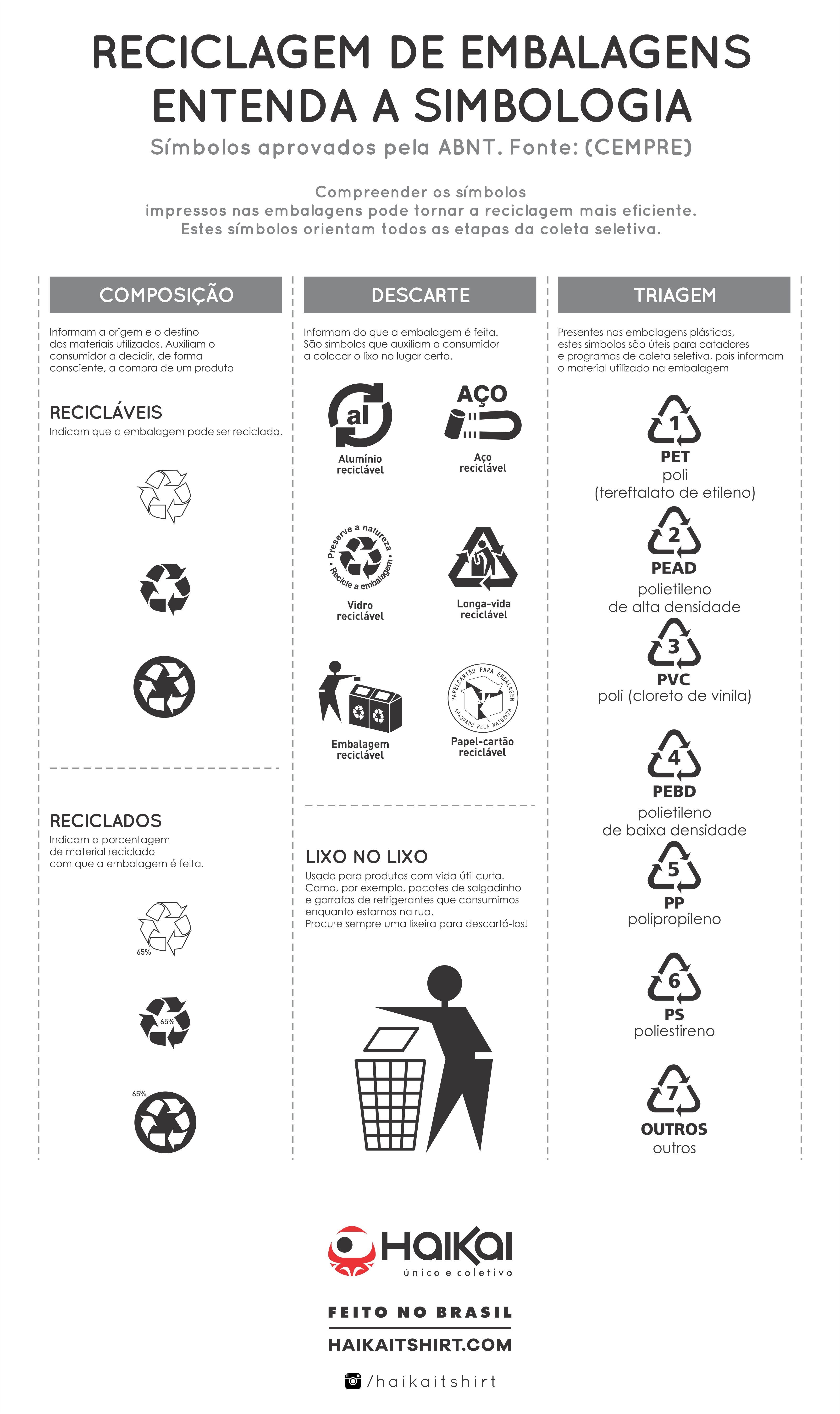 Simbologia reciclagem consumo consciente cuide bem do - Simbolo de aluminio ...
