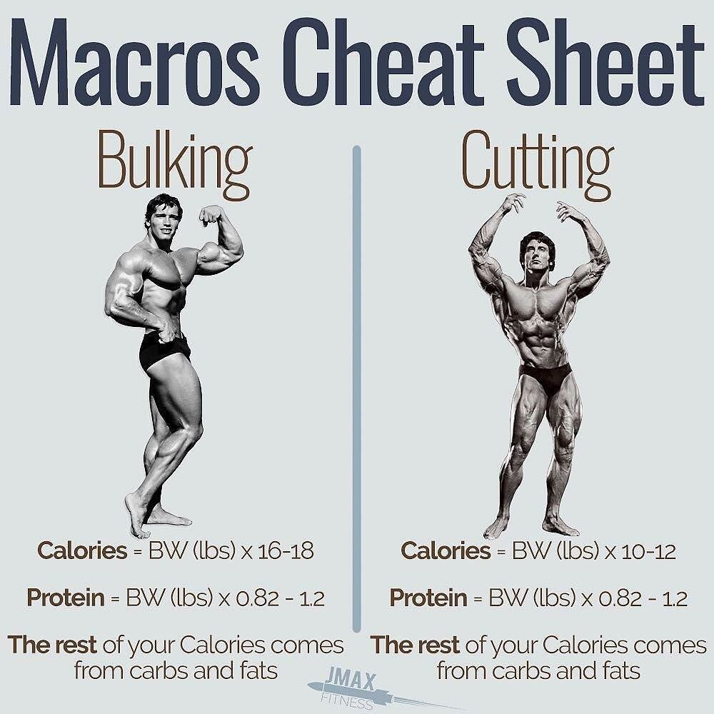 MACROS CHEAT SHEET FOR BULKING AND CUTTING - You want to