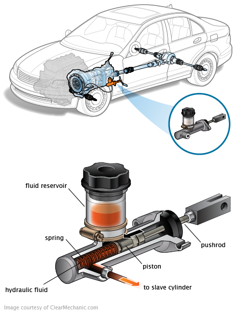 Master Cylinder Replacement Camry Everything About Car Parts Automotive Mechanic Automobile Engineering Automobile Technology
