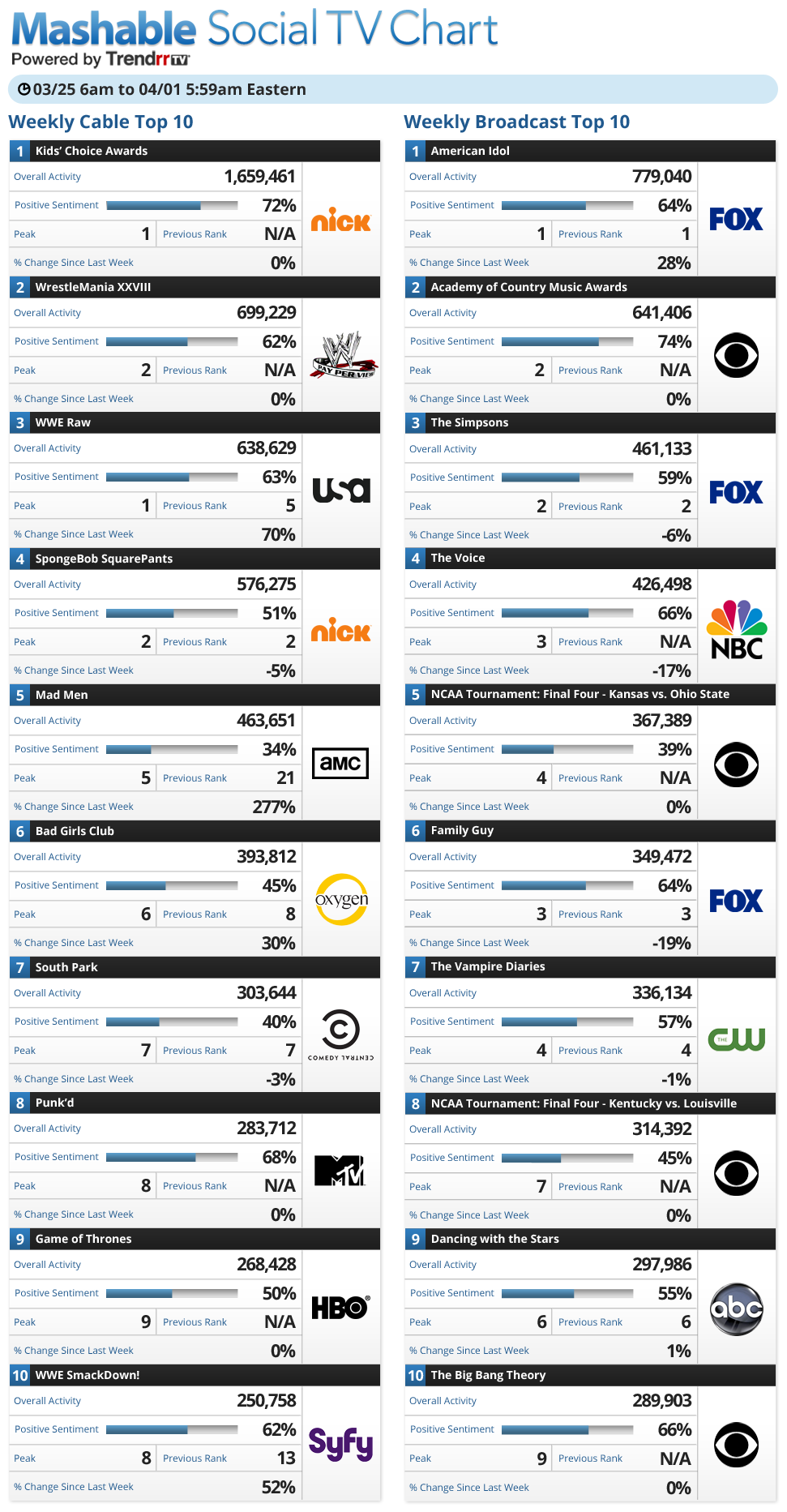 20 TV Shows With the Most Social Media Buzz This Week [CHART
