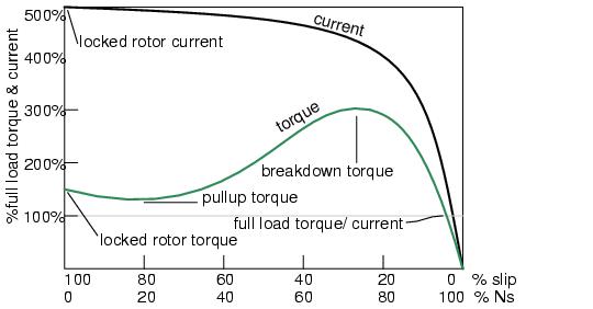 ผลการค้นหารูปภาพสำหรับ ac current speed curve induction