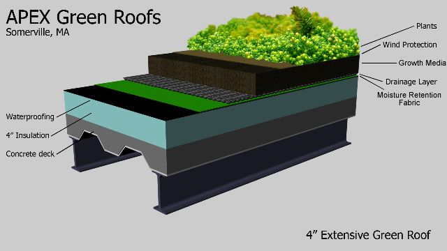 Green Roof Systems..i Would Love To Have A Rooftop Garden