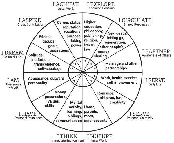 Reading your birth chart goldring astrology your astrology