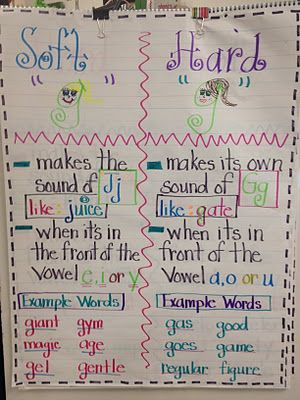 This Blog Shows Two Anchor Charts To Help Children Remember The Rules For Soft Hard G C These Could Easily Be Duplicated In Your Own Clroom Make