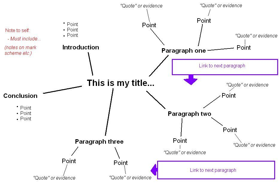 Mind map essay plans