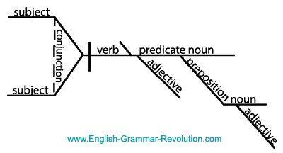 Sentence diagram essentials pinterest diagram and sentences sentence diagram ccuart Images