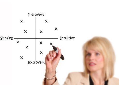 Innovation and #Personality Types | #innovation #HBDI #myersbriggs