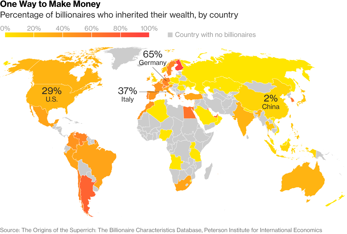 Bloomberg: More than one-third of Italy's richest people inherited their…