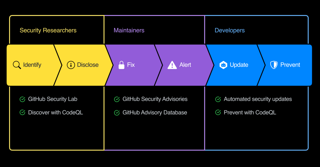 Announcing GitHub Security Lab securing the world's code