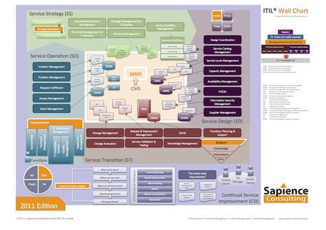 Sapience itil wallchart version  also  pinterest management project rh