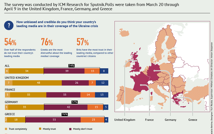 The survey was conducted by ICM Research for Sputnik. Polls were taken from March 20 through April 9 in the United Kingdom, France, Germany, and Greece.
