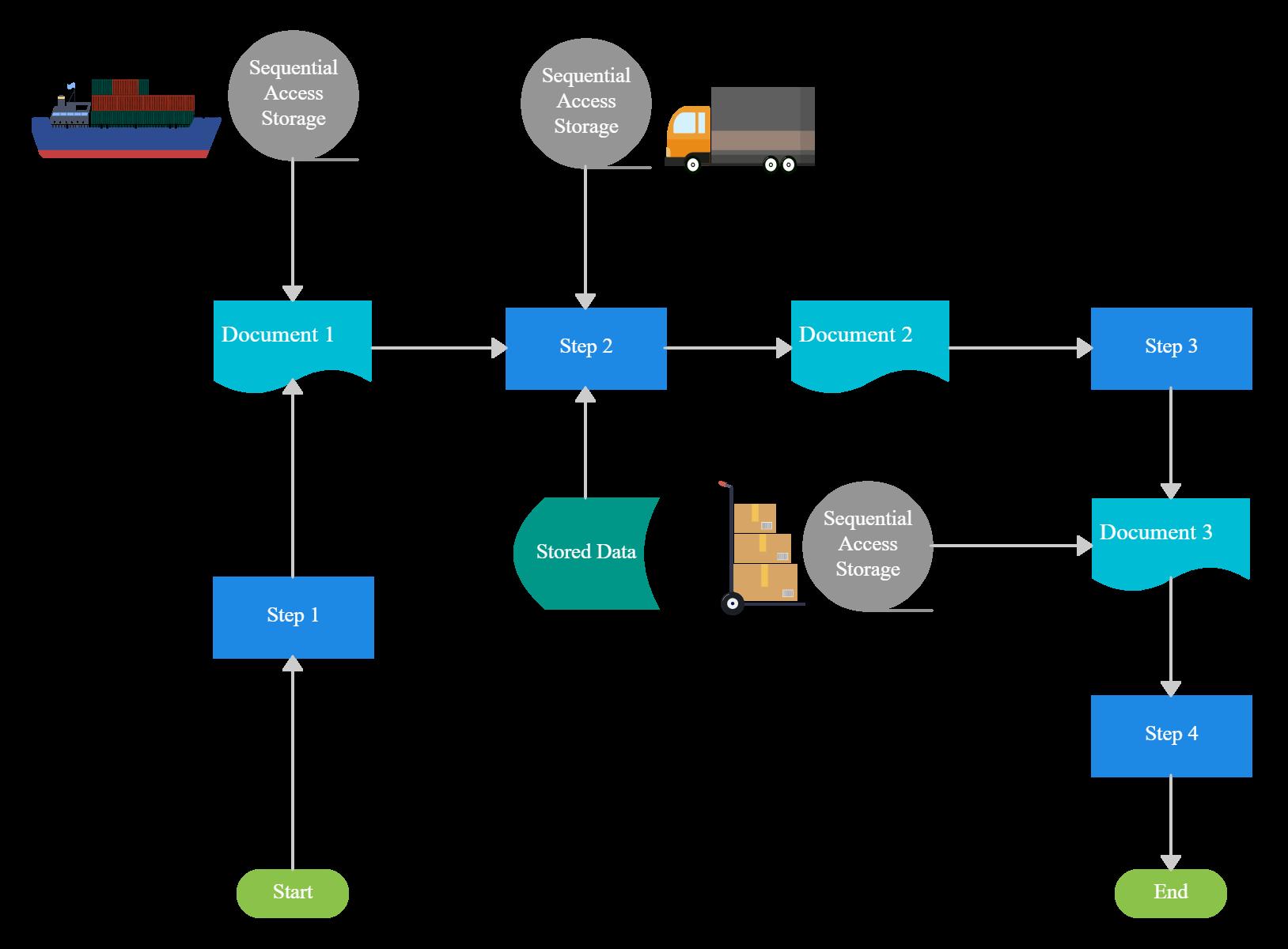 Logistic Management System Flowchart Template Flow Chart Template Flow Chart Templates