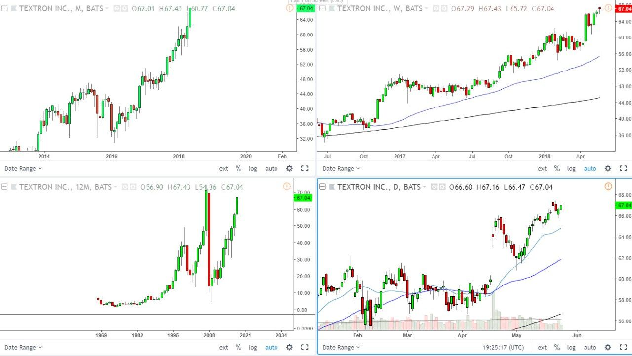 The Best Trading Software To Use Trend Trading Trading Charts