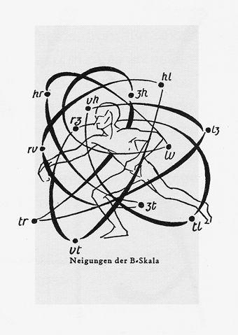 Rudolf Von Laban Tumblr Theatrical Movement In 2019 Dance Art