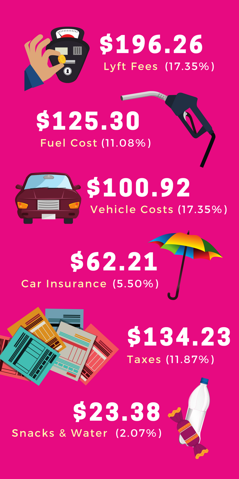 How Much Money I Really Made As A Lyft Driver Lyft Driver Rideshare Lyft