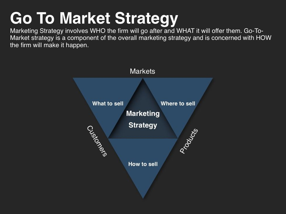 Go-To-Market Strategy Planning Template - copy digital product blueprint download