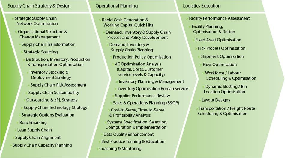 Supply Chain Management Operates At Three Levels Strategic