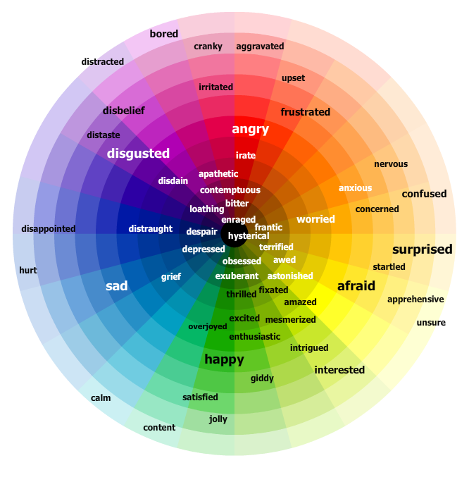 Emotions Color Wheel TIP: Teach to stay on the outside.
