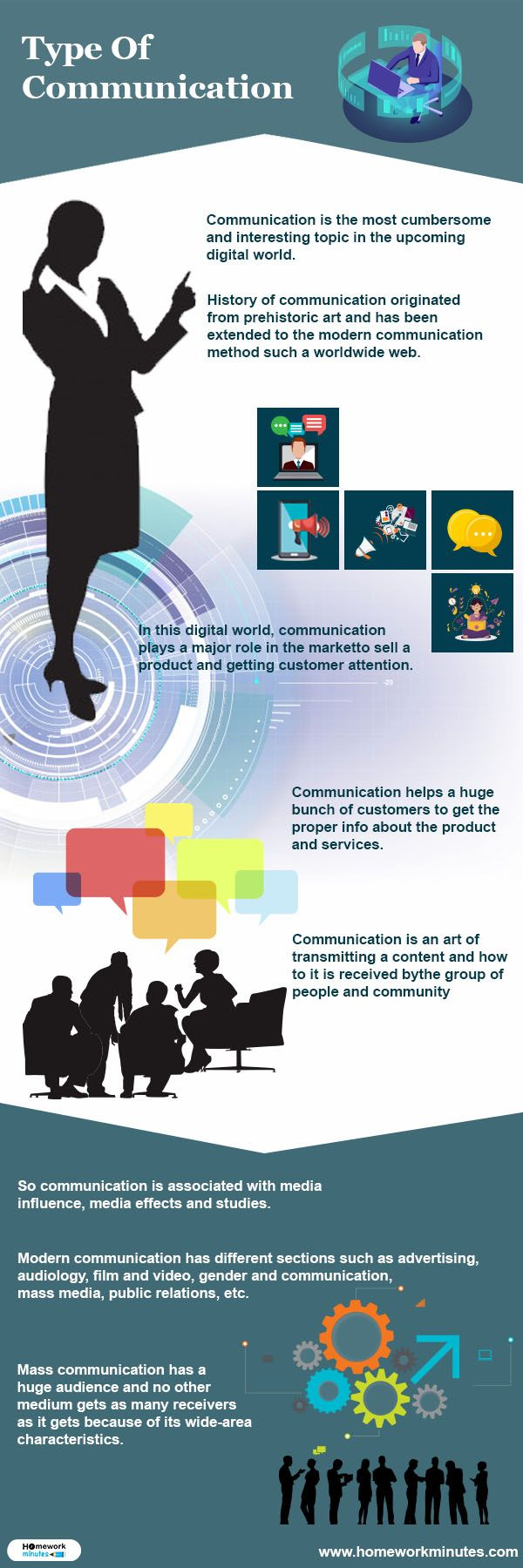 Communication Types And Uses To Help You Converse Better Communication Public Speaking Communications