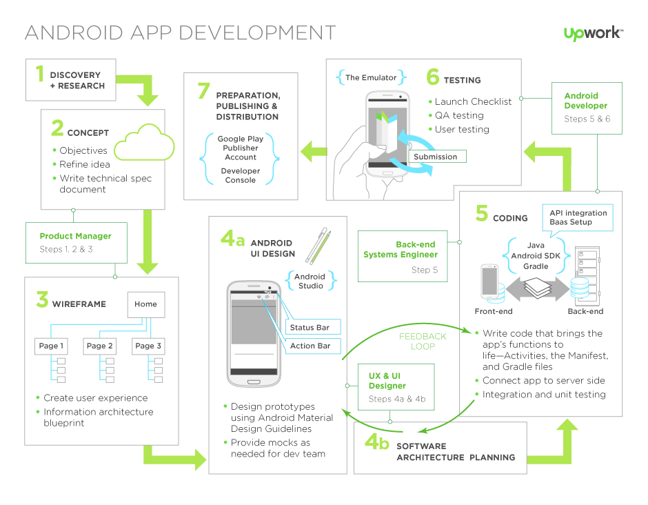 A Guide To Android Development App development, Mobile