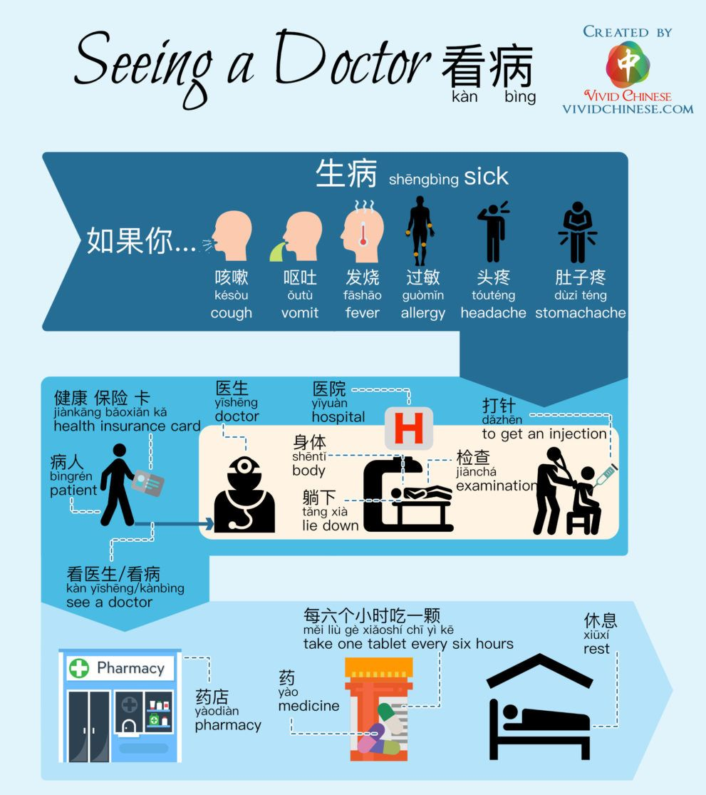 Seeing A Doctor Vocabulary Learn Chinese Chinese Language