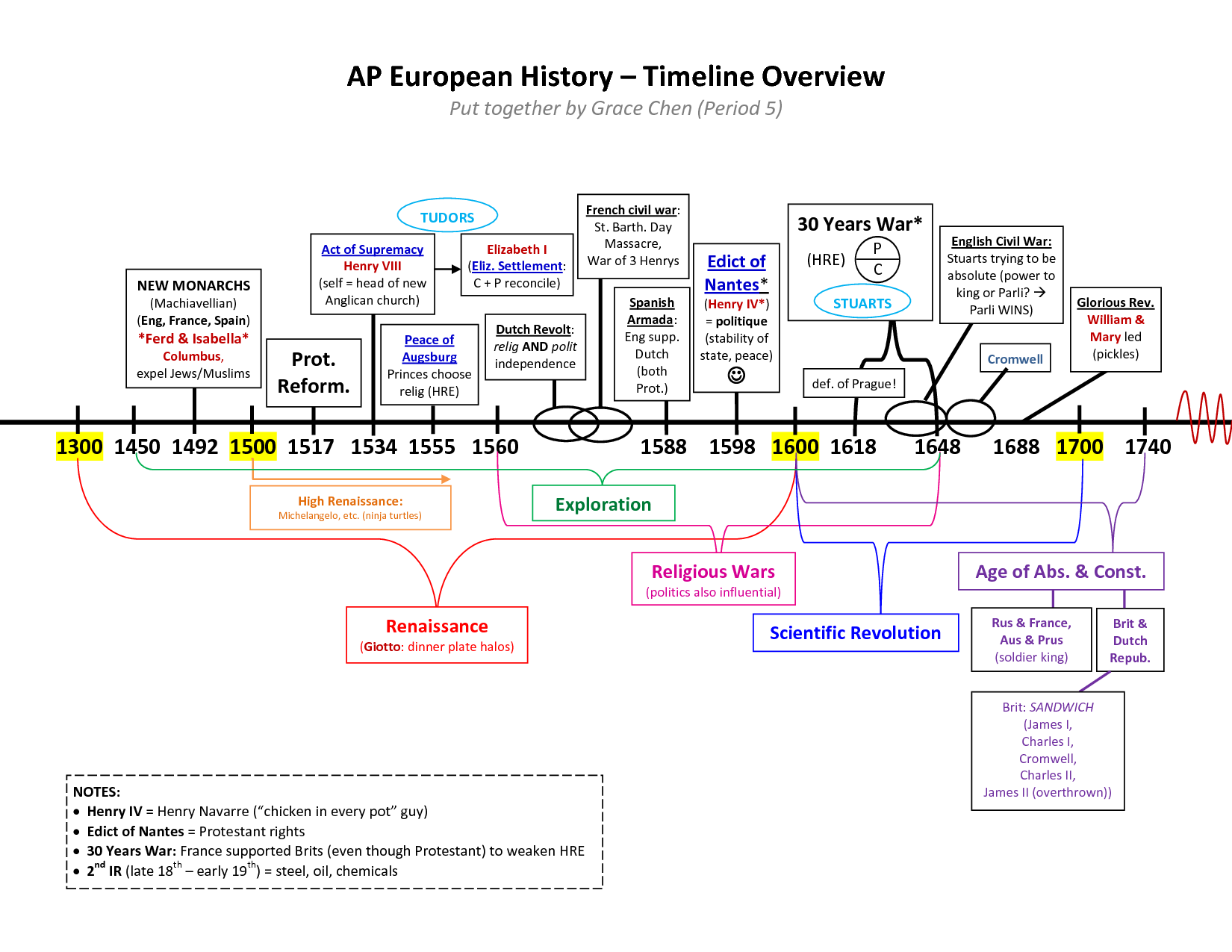 Protestant Reformation Timeline Worksheet
