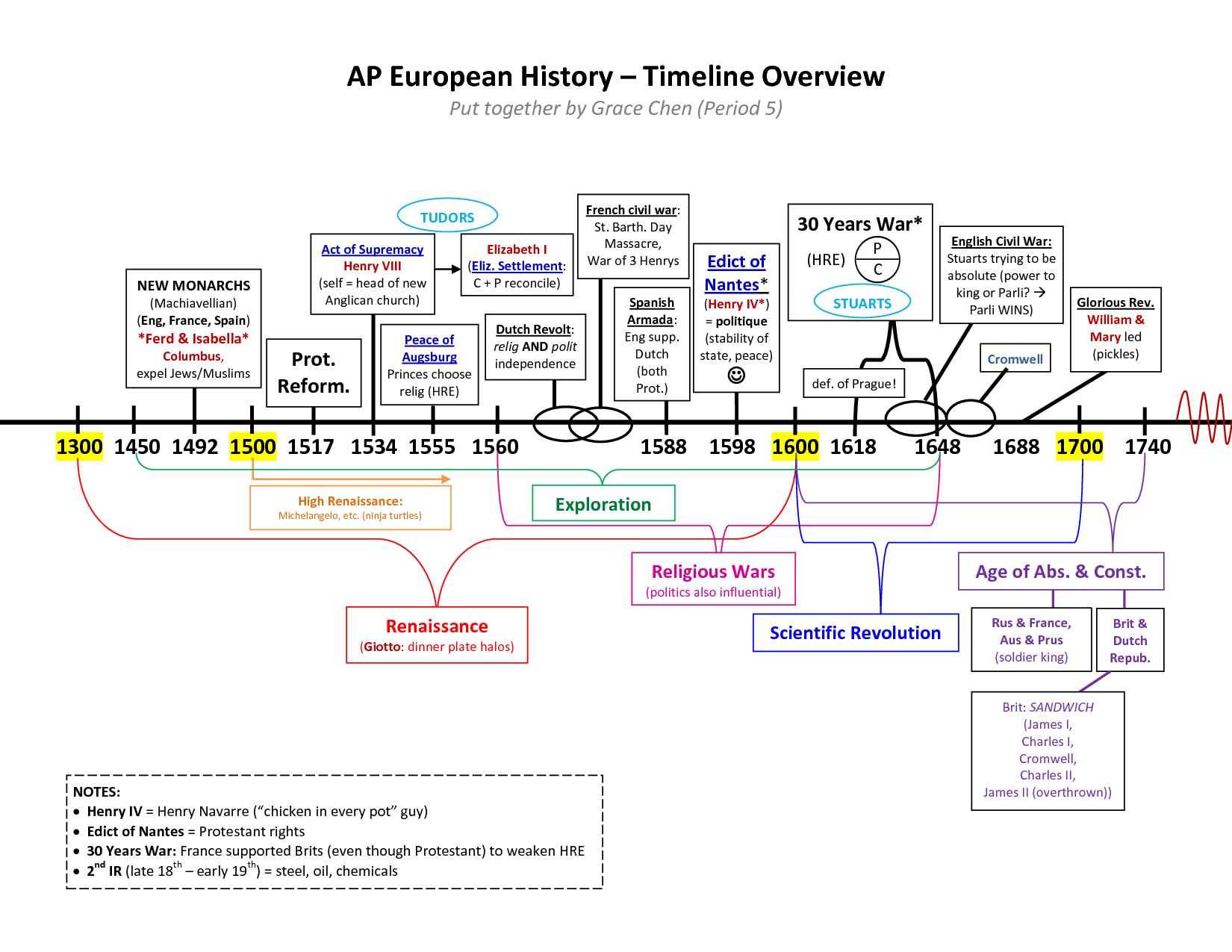 Timeline Of Henry Viii