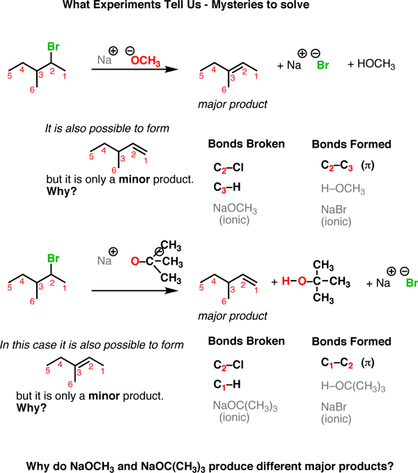 how to remember reactions in organic chemistry