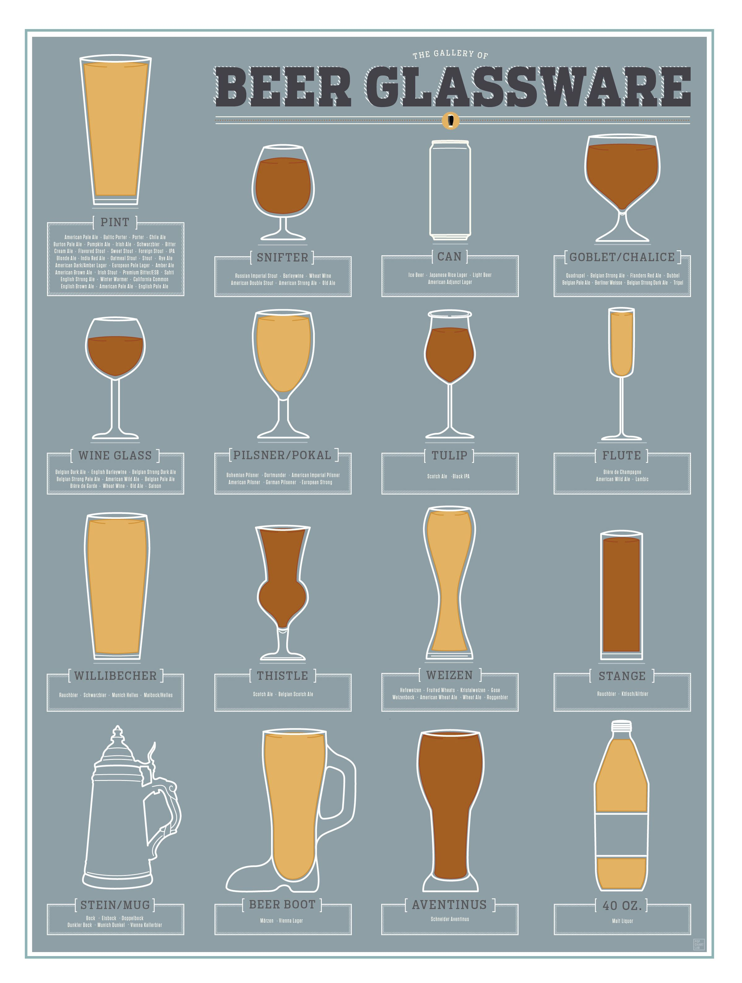 Pop Chart Lab --> Design + Data = Delight --> The Gallery of Beer ...