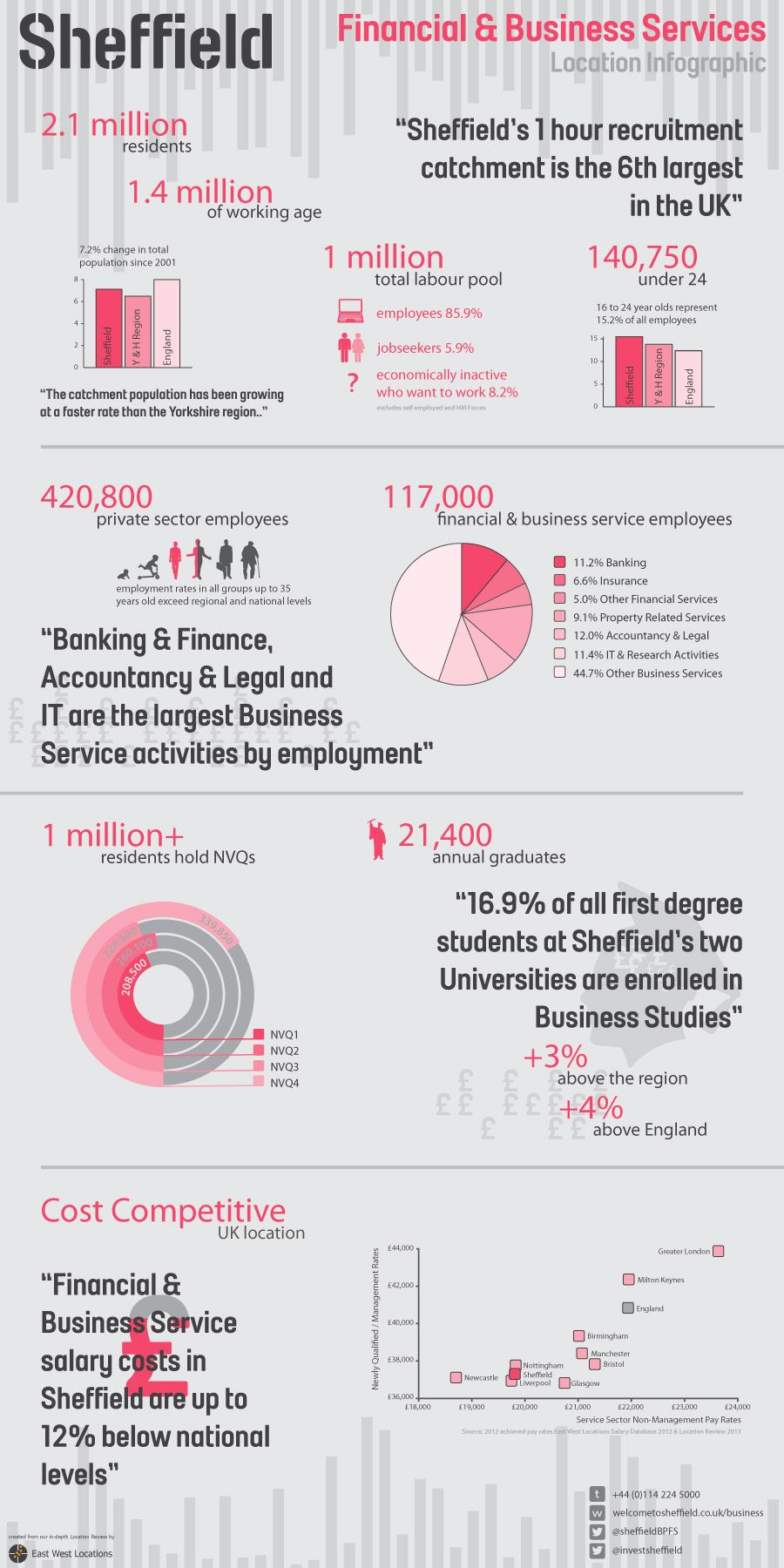 Financial And Business Services Infographic From East West Locations Interested In Growing Your Existing Centre