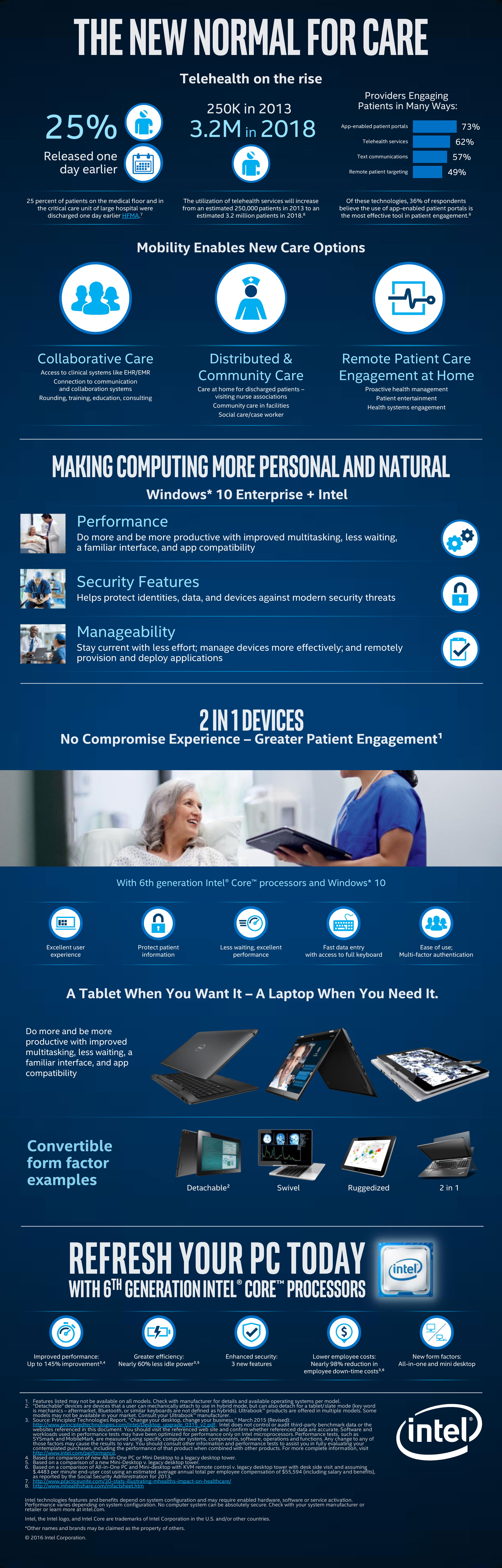 Infographic Telehealth Becoming The New Normal For Patient Care Healthcare Intelligence Network Telehealth Healthcare Infographics Patient Care
