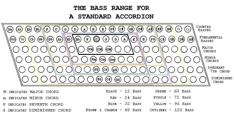 Bass Range Teaching Music Pinterest Bass Music And Sound Of Music