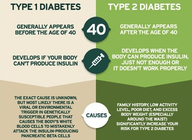 type 1 diabetes compared to type Type 1, type 2, and gestational diabetes are the main types of diabetes learn about these types of diabetes and who is most likely to develop each one type 1, type 2, and gestational diabetes are the main types of diabetes learn about these types of diabetes and who is most likely to develop each one.