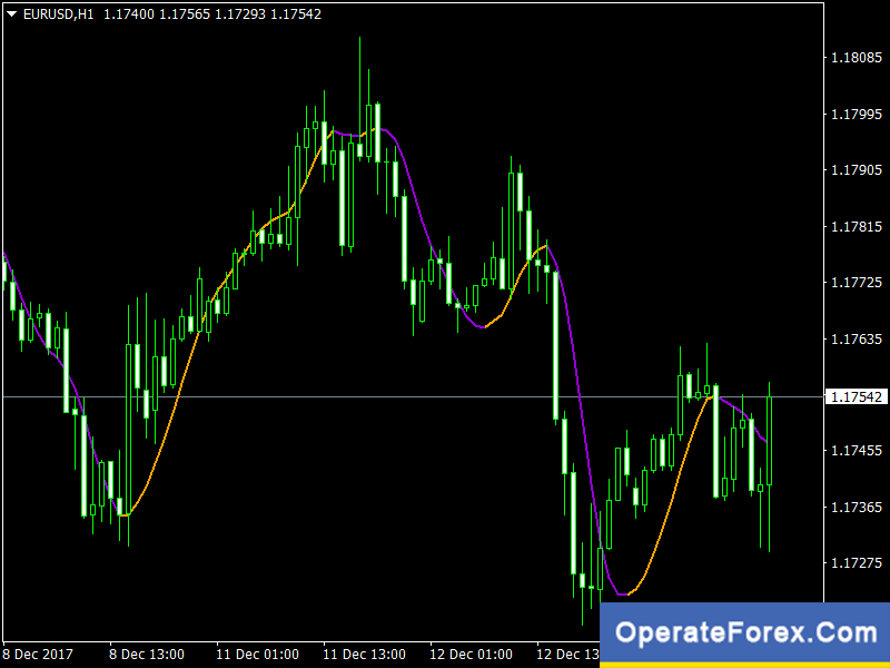 Download Hull Moving Average Forex Indicator For Mt4   OperateForex