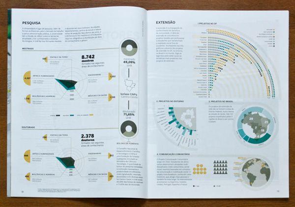 Dez anos de ensino na UnB by Grande Circular , via Behance