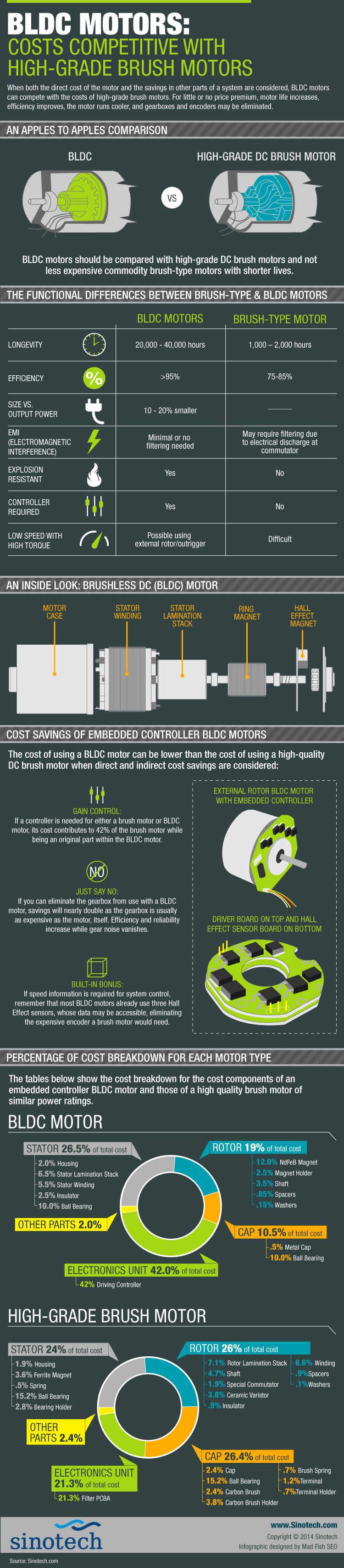 Bldc Motors Costs Competitive With High Grade Brush Stripboard Veroboard Matrix Board Design Software Electrical