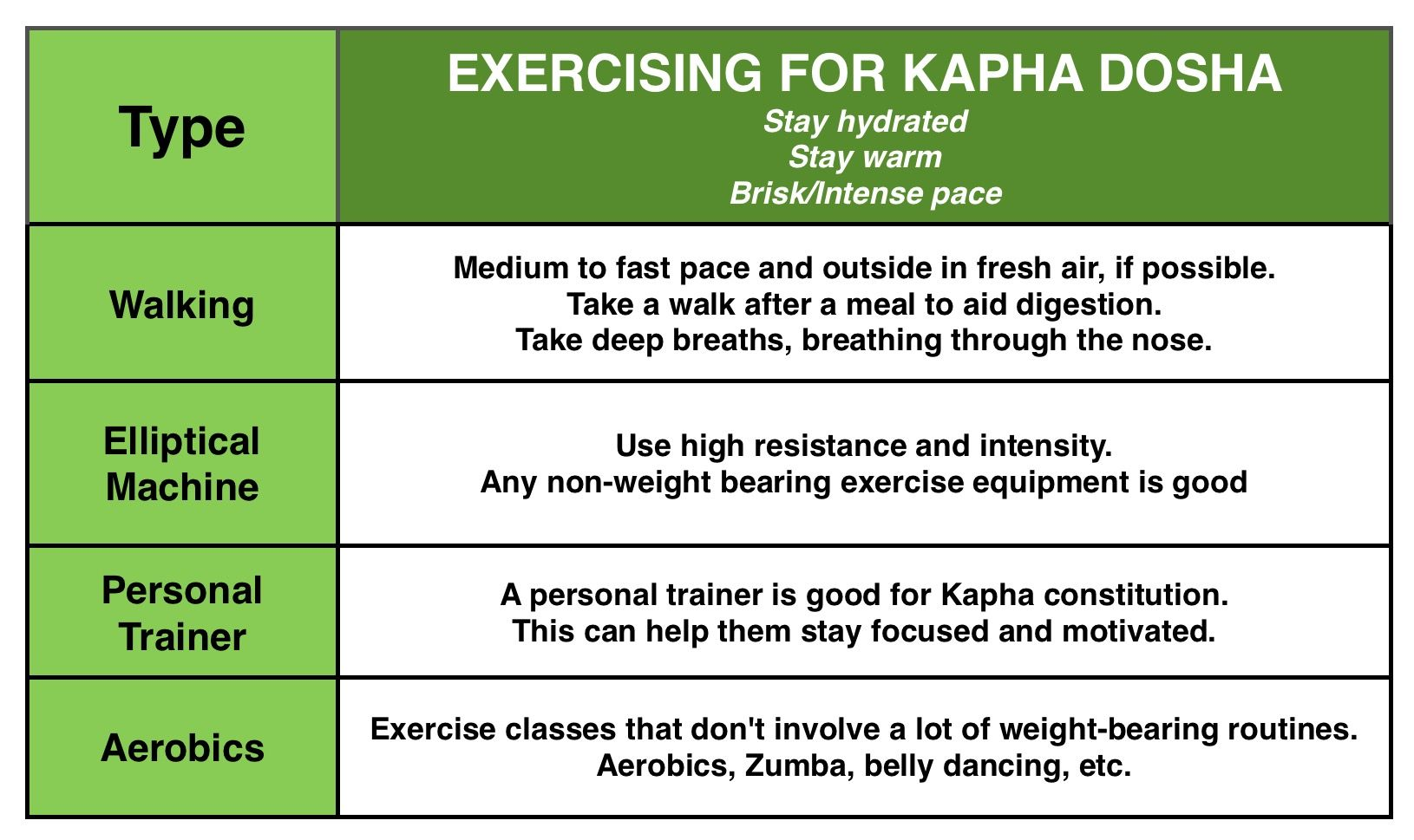 Yoga and Exercise — Vibrational Ayurveda