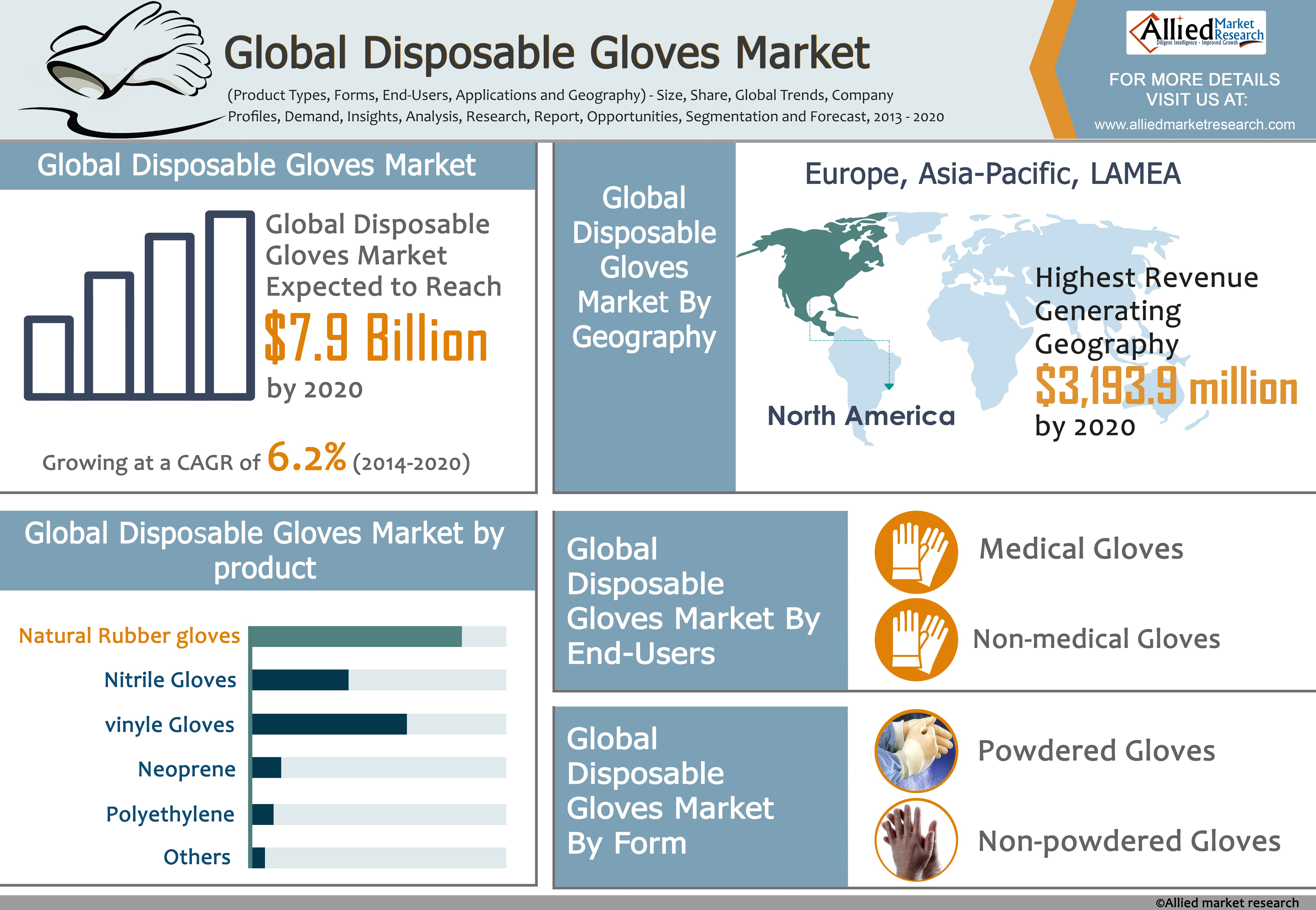 Global Disposable Gloves Market Product Types Forms EndUsers