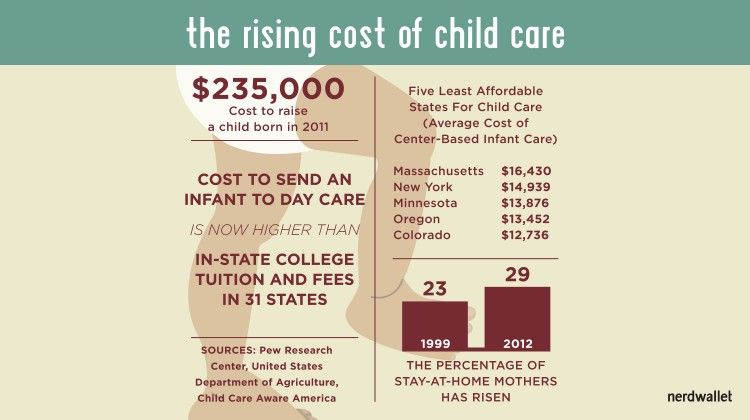 Pin On Child Care Facts Stats Infographics