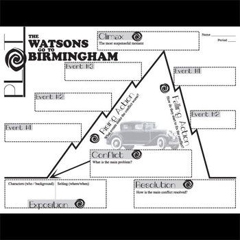 THE WATSONS GO TO BIRMINGHAM Plot Chart Organizer Diagram