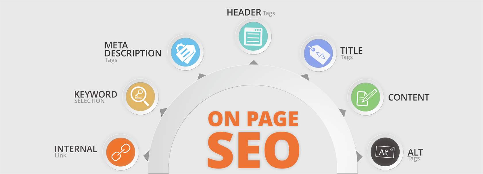 Basic and effective on-page SEO techniques for bloggers | On page ...