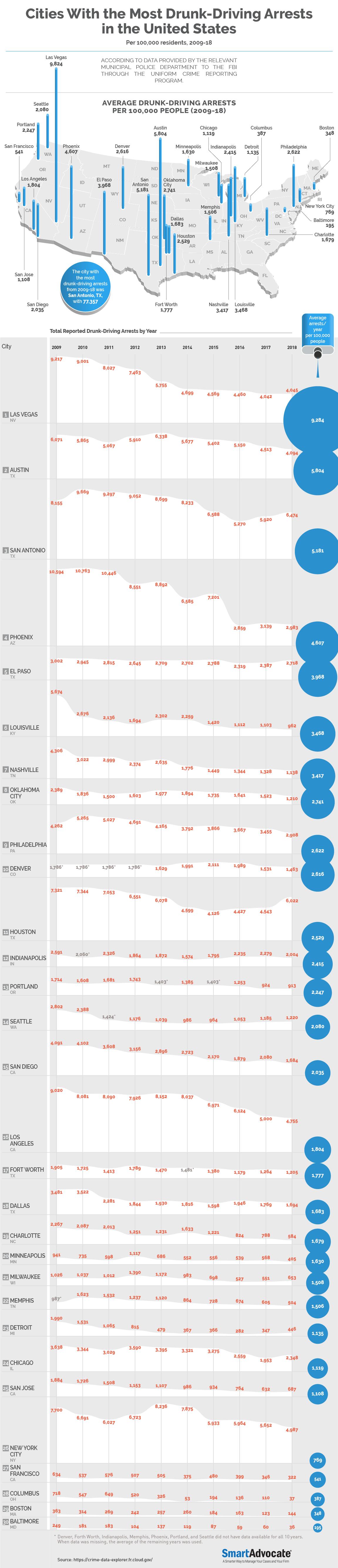 Pin on Infographics